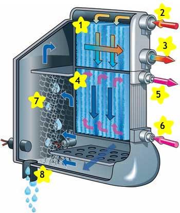 Кейс компактные теплообменники теплообменник т-48/а1