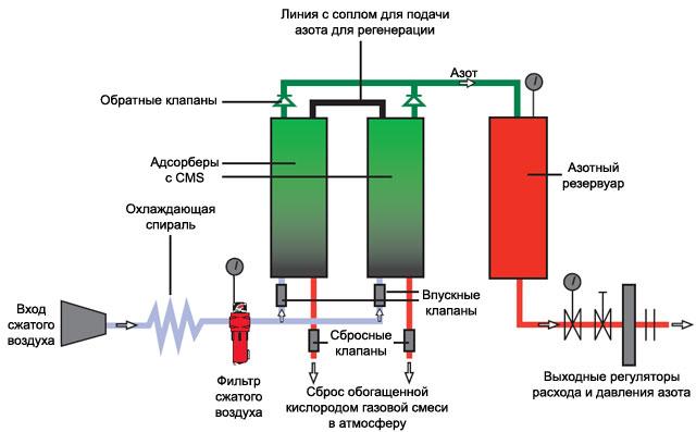 Схема устройства азотной