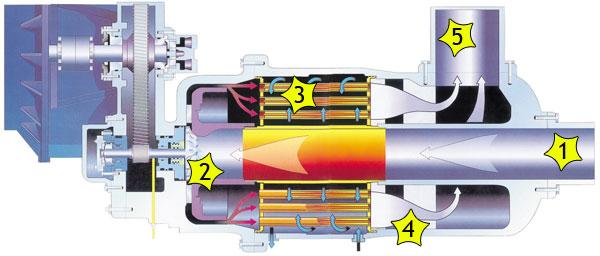 Принцип работы турбокомпрессора Центак